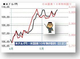 20180515ドル円と米長期金利