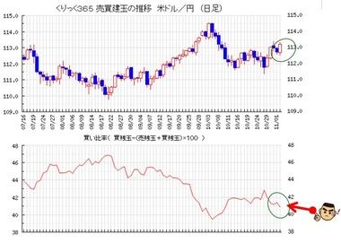 20181102ドル円買い比率