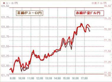 0209豪ドル円とユーロ円東京トレンド
