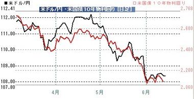 20190614ドル円米10年債
