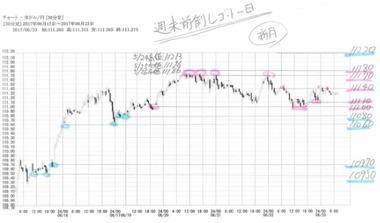 20170623ドル円の30分足