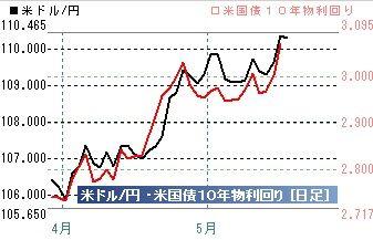 20180516ドル円米10年債金利