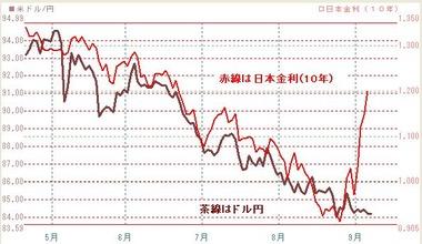 0907ドル円と日本金利10年