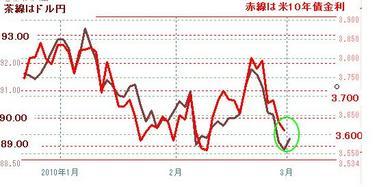 0301ドル円と米10年債