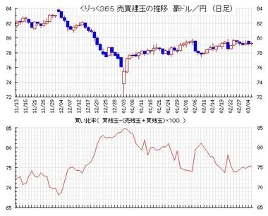 20190306豪ドル円売買比率