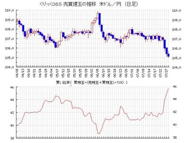 20200729ドル円売買比率