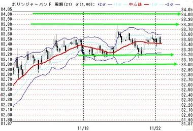 1122東京ドル円60分足