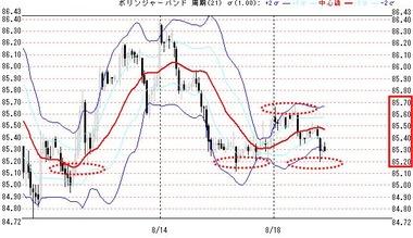 0818欧米ドル円