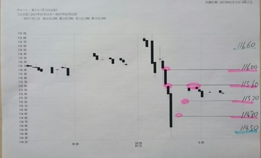 20170112ドル円15分足