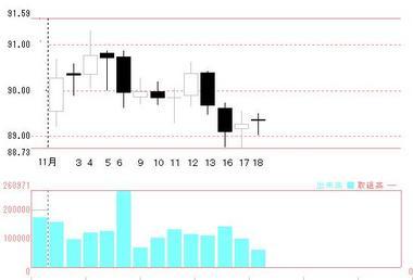 11月ドル円