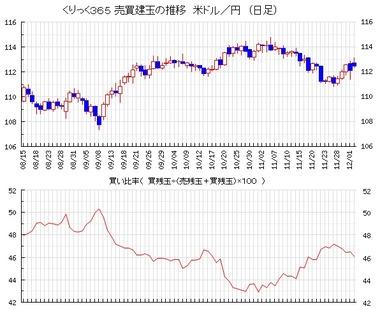 20171205ドル円売買比率