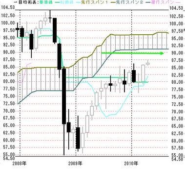 2010年月足一目豪ドル円