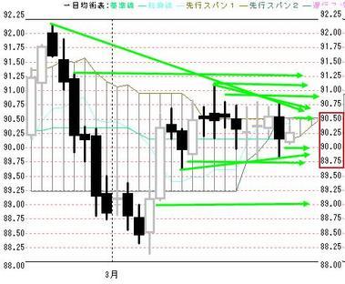 0323欧米ドル円日足