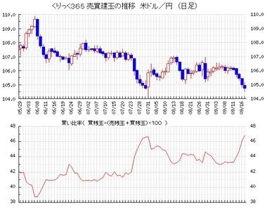 20200918ドル円売買比率