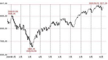 ダウ平均株価