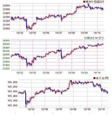 10月の日米株とドル円jpg