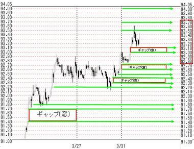 0331欧米ドル円