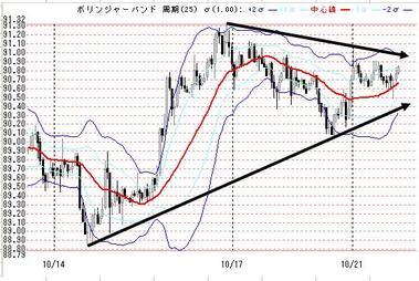 1021夜のドル円