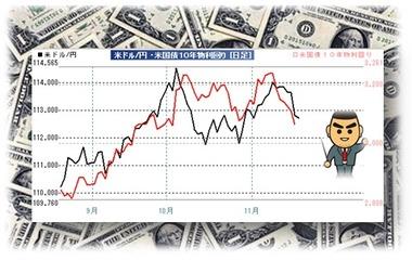20181119米長期金利とドル円