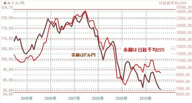 0818ドル円と日経平均株価