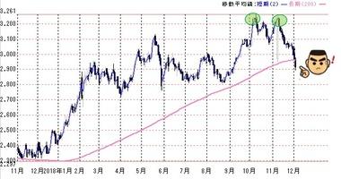 20181205米10年債金利