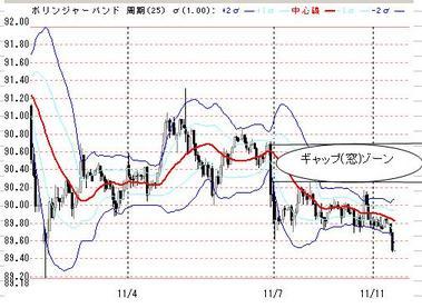 1111ドル円