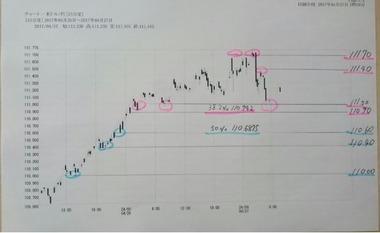20170427ドル円15分足