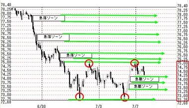0707東京豪ドル円