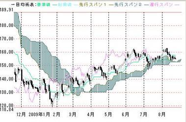 0825ポンド円