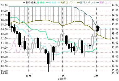0407週足ドル円