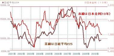 0805日本株と国債10年もの