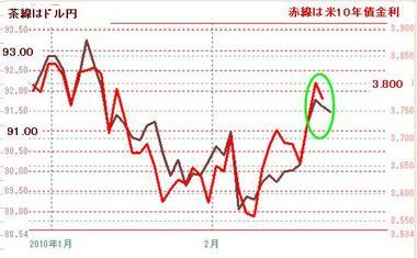 0222ドル円と10年債
