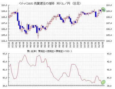 20191112ドル円売買比率