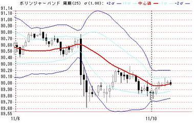 1110夜のドル円