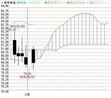 2月から3月の豪ドル円