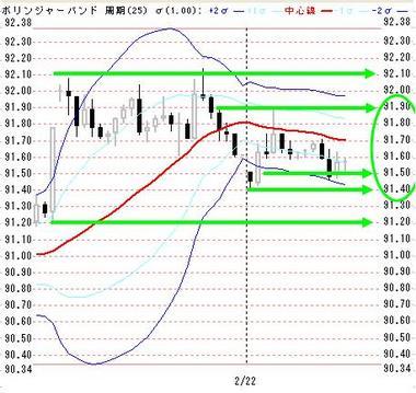 0222欧米ドル円戦略