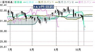 20171010リラ円