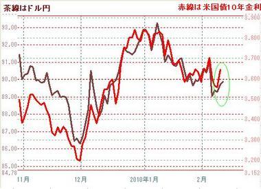 0210ドル円と米10年債金利