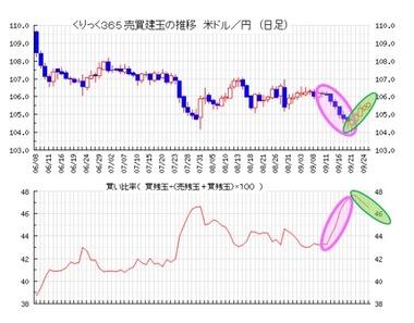 20200928ドル円売買比率
