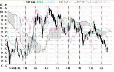 ドル円一目0917