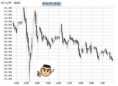 20201029日足ドル円