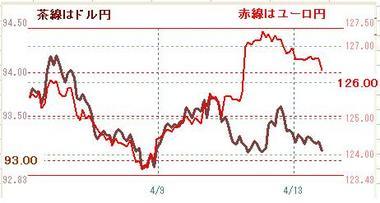 0413ドル円とユーロ円