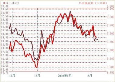 0209ドル円と米債10年金利
