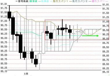 0319東京ドル円日足