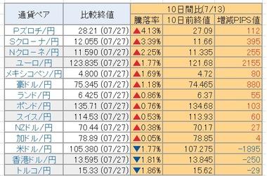 20200728円騰落