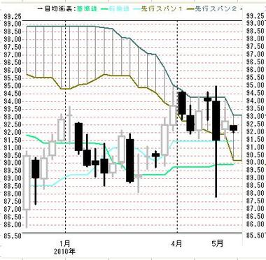 0517一目週足ドル円