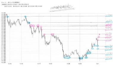 20171201ドル円60分足