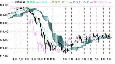 ユーロ円一目均衡0903