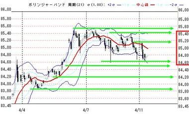 0411欧米ドル円