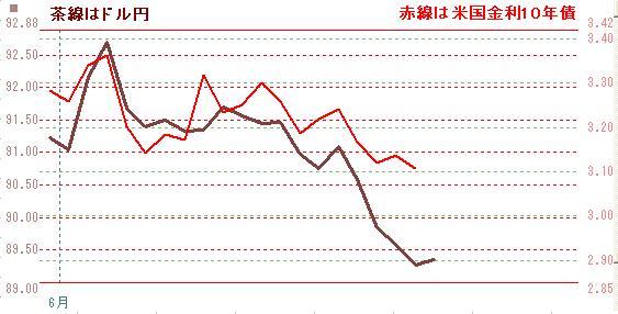 ドル円と10年債0628